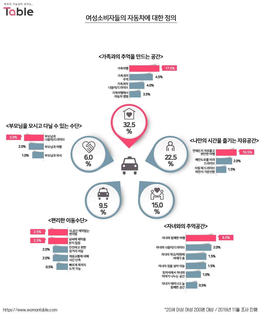 우먼테이블 여성 소비자 조사 결과_여성운전자 자동차 인식 조사_여성소비자들의 자동차에 대한 정의